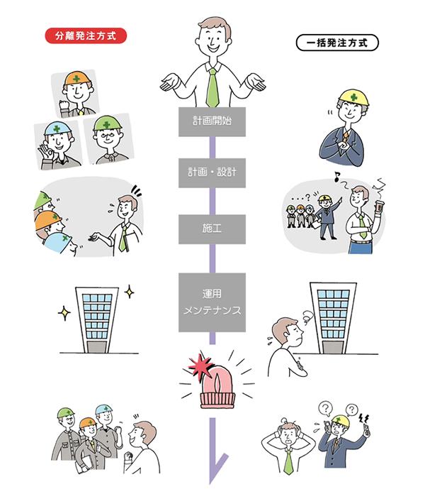 分離発注方式と一括発注方式の一連の流れの相違