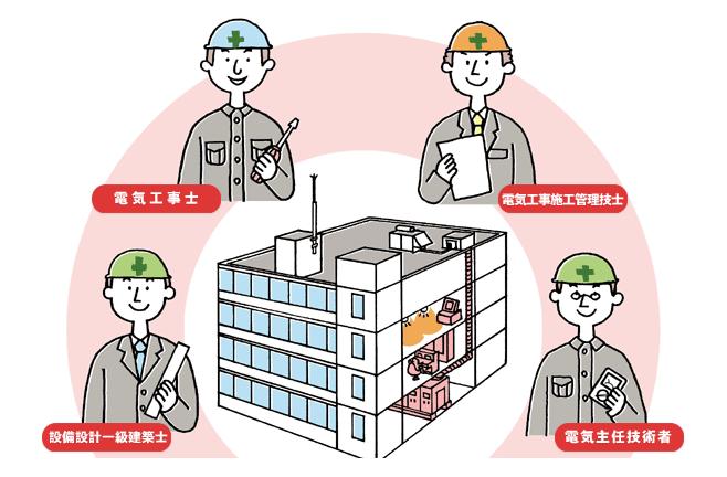電気工事会社の各専門家の構図